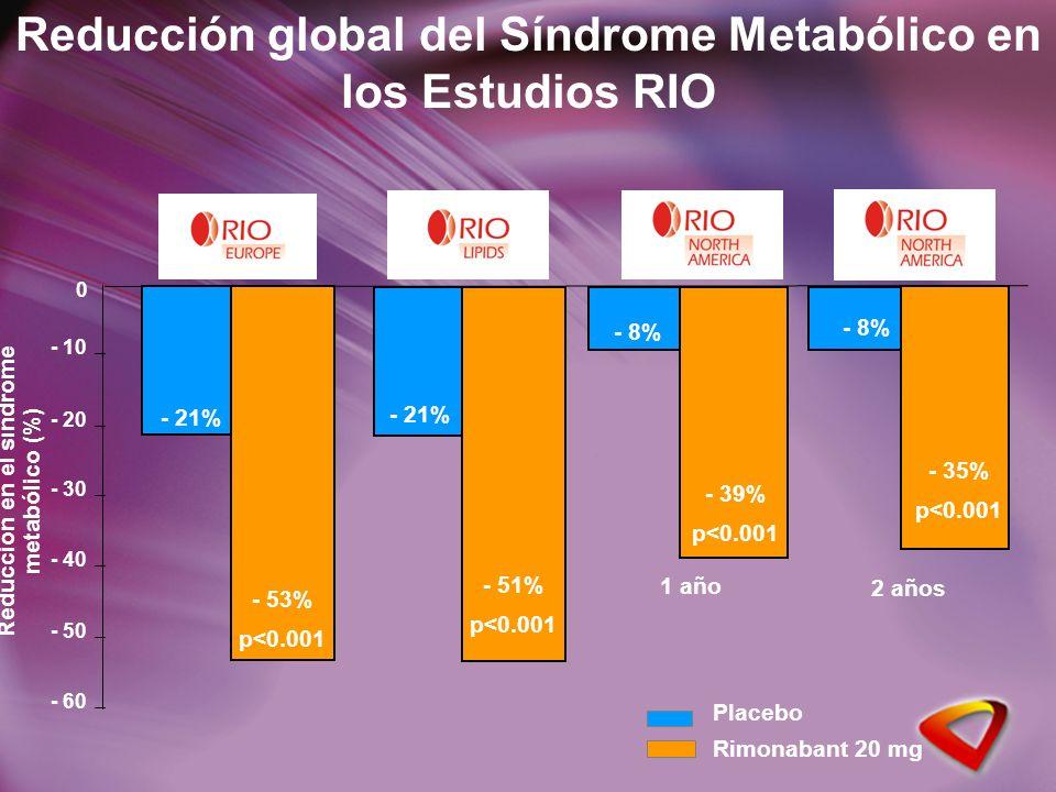 Reducción global del Síndrome Metabólico en los Estudios RIO - 21% - 53% p<0.001 - 21% - 51% p<0.001 Reducción en el síndrome metabólico (%) Placebo Rimonabant 20 mg - 8% - 39% p<0.001 0 - 60 - 50 - 40 - 30 - 20 - 10 - 8% - 35% p<0.001 1 año 2 años