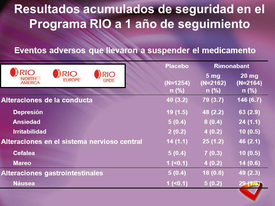 Resultados acumulados de seguridad en el Programa RIO a 1 año de seguimiento PlaceboRimonabant (N=1254) n (%) 5 mg (N=2162) n (%) 20 mg (N=2164) n (%) Alteraciones de la conducta 40 (3.2)79 (3.7)146 (6.7) Depresión19 (1.5)48 (2.2)63 (2.9) Ansiedad5 (0.4)8 (0.4)24 (1.1) Irritabilidad2 (0.2)4 (0.2)10 (0.5) Alteraciones en el sistema nervioso central 14 (1.1)25 (1.2)46 (2.1) Cefalea5 (0.4)7 (0.3)10 (0.5) Mareo1 (<0.1)4 (0.2)14 (0.6) Alteraciones gastrointestinales 5 (0.4)18 (0.8)49 (2.3) Náusea1 (<0.1)5 (0.2)29 (1.3) Eventos adversos que llevaron a suspender el medicamento