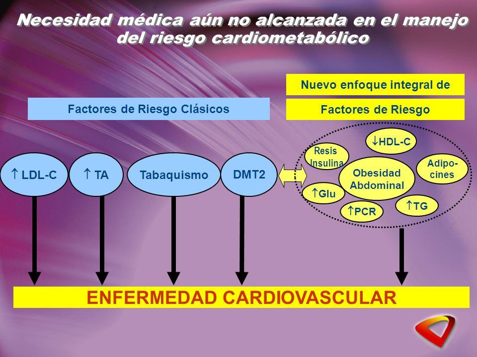 LDL-C TA Tabaquismo DMT2 Factores de Riesgo Clásicos ENFERMEDAD CARDIOVASCULAR Factores de Riesgo Nuevo enfoque integral de Obesidad Abdominal HDL-C TG Adipo- cines PCR Glu Resis Insulina Necesidad médica aún no alcanzada en el manejo del riesgo cardiometabólico