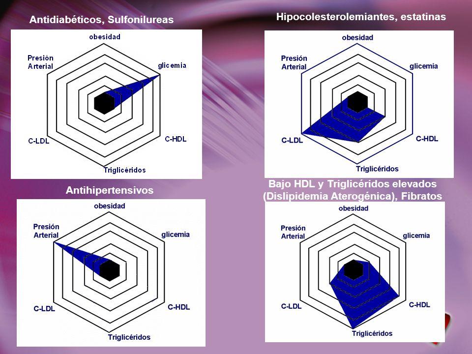 Antidiabéticos, Sulfonilureas Hipocolesterolemiantes, estatinas Antihipertensivos Bajo HDL y Triglicéridos elevados (Dislipidemia Aterogénica), Fibrat