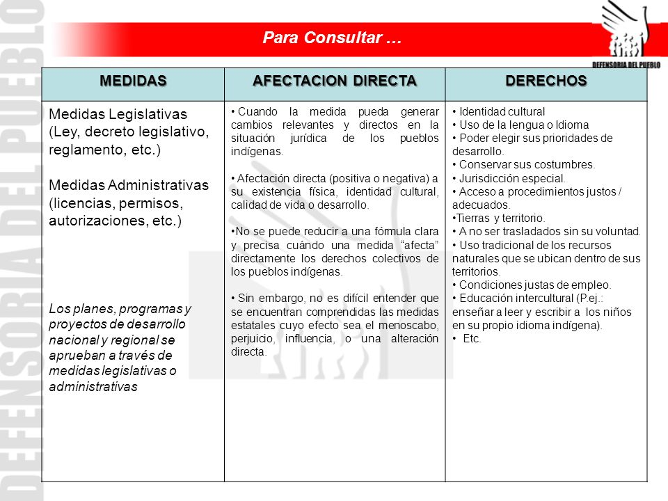MEDIDAS AFECTACION DIRECTA DERECHOS Medidas Legislativas (Ley, decreto legislativo, reglamento, etc.) Medidas Administrativas (licencias, permisos, au