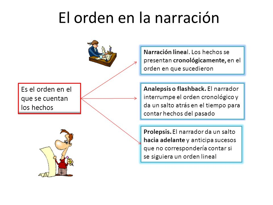 El orden en la narración Es el orden en el que se cuentan los hechos Narración lineal. Los hechos se presentan cronológicamente, en el orden en que su