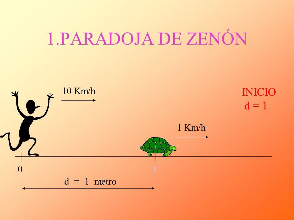 1.PARADOJA DE ZENÓN INICIO d = 1 10 Km/h 1 Km/h d = 1 metro || 01