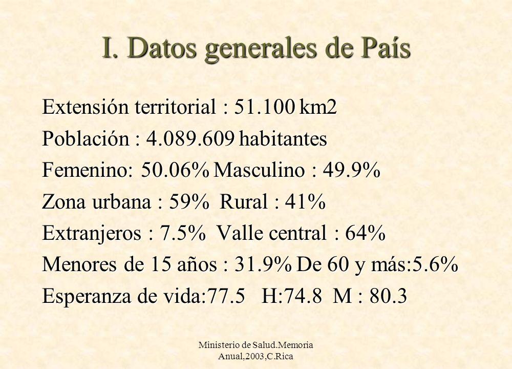 Ministerio de Salud.Memoria Anual,2003,C.Rica I. Datos generales de País Extensión territorial : 51.100 km2 Población : 4.089.609 habitantes Femenino: