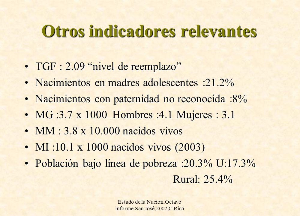 Estado de la Nación.Octavo informe.San José,2002,C.Rica Otros indicadores relevantes TGF : 2.09 nivel de reemplazoTGF : 2.09 nivel de reemplazo Nacimi