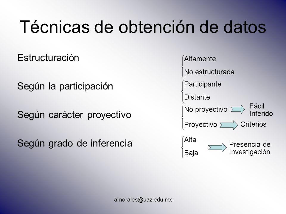 amorales@uaz.edu.mx Técnicas de obtención de datos Estructuración Según la participación Según carácter proyectivo Según grado de inferencia Altamente