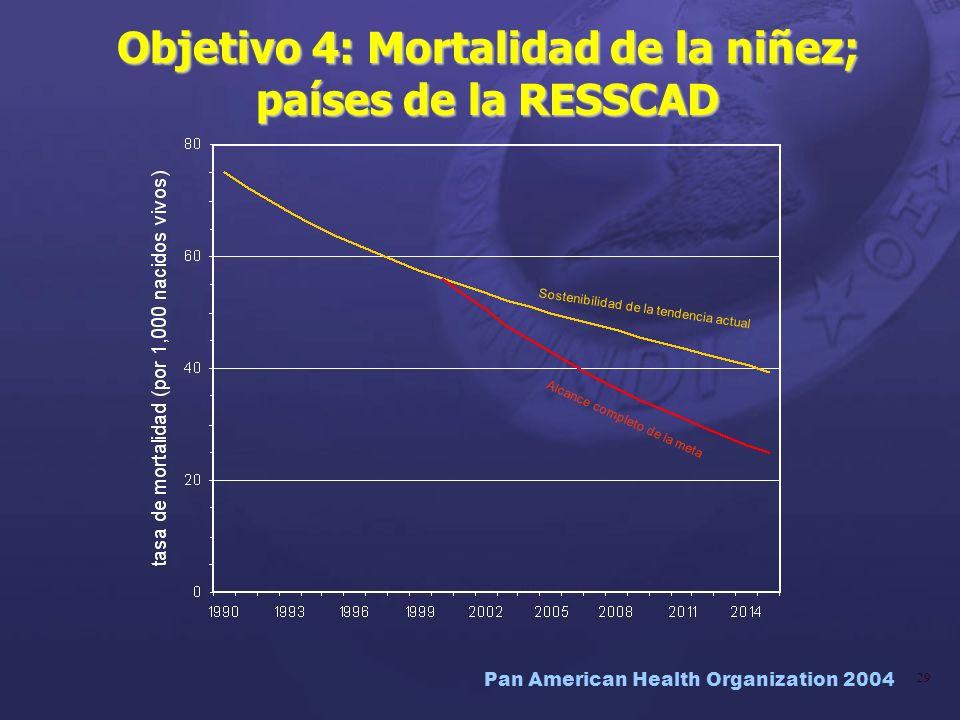 Pan American Health Organization 2004 29 Objetivo 4: Mortalidad de la niñez; países de la RESSCAD Sostenibilidad de la tendencia actual Alcance comple