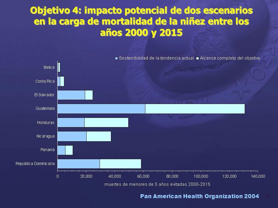 Pan American Health Organization 2004 30 Objetivo 4: impacto potencial de dos escenarios en la carga de mortalidad de la niñez entre los años 2000 y 2