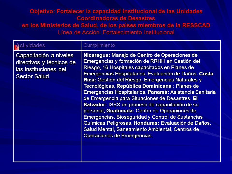 Objetivo: Fortalecer la capacidad institucional de las Unidades Coordinadoras de Desastres en los Ministerios de Salud, de los países miembros de la RESSCAD Línea de Acción: Fortalecimiento Institucional ActividadesCumplimiento Capacitación a niveles directivos y técnicos de las instituciones del Sector Salud Nicaragua: Manejo de Centro de Operaciones de Emergencias y formación de RRHH en Gestión del Riesgo, 16 Hospitales capacitados en Planes de Emergencias Hospitalarios, Evaluación de Daños.