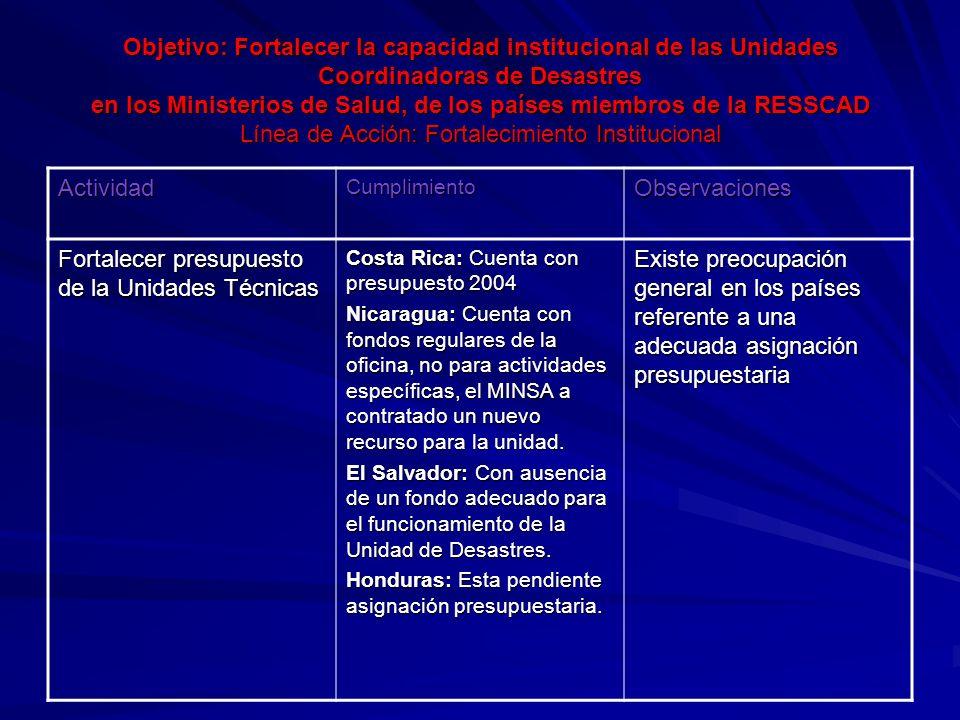 Objetivo: Fortalecer la capacidad institucional de las Unidades Coordinadoras de Desastres en los Ministerios de Salud, de los países miembros de la RESSCAD Línea de Acción: Fortalecimiento Institucional ActividadCumplimientoObservaciones Fortalecer presupuesto de la Unidades Técnicas Costa Rica: Cuenta con presupuesto 2004 Nicaragua: Cuenta con fondos regulares de la oficina, no para actividades específicas, el MINSA a contratado un nuevo recurso para la unidad.