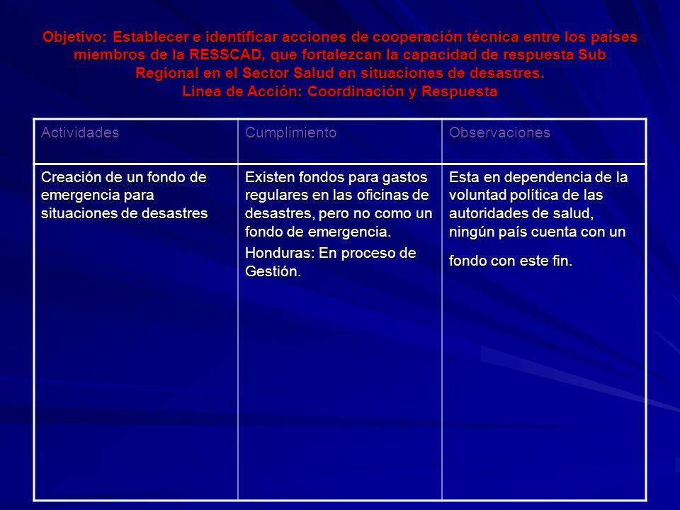 Objetivo: Fortalecer la capacidad institucional de las Unidades Coordinadoras de Desastres en los Ministerios de Salud, de los países miembros de la RESSCAD Línea de Acción: Fortalecimiento Institucional ActividadesCumplimiento Elaboración e implementación de Planes Sectoriales a los diferentes niveles Costa Rica: Planes de Respuesta Institucionales y Sectoriales realizados.