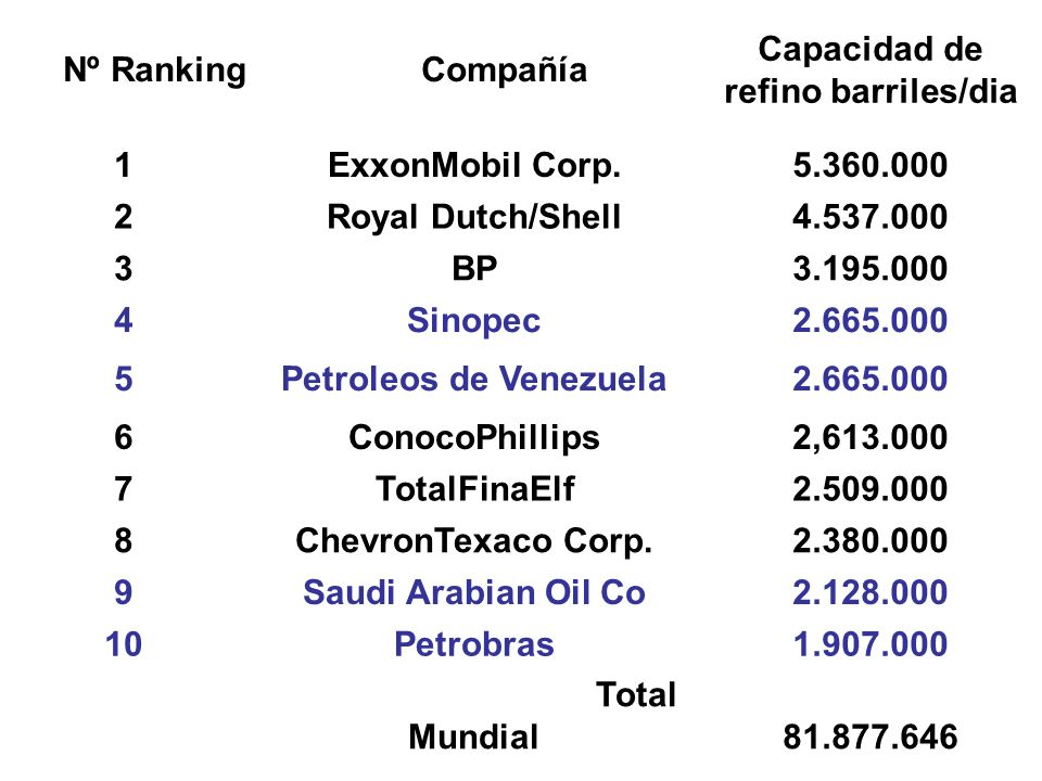Nº RankingCompañía Capacidad de refino barriles/dia 1ExxonMobil Corp.5.360.000 2Royal Dutch/Shell4.537.000 3BP3.195.000 4Sinopec2.665.000 5Petroleos d