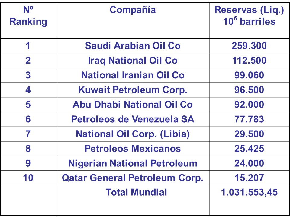 Nº Ranking CompañíaReservas (Liq.) 10 6 barriles 1Saudi Arabian Oil Co259.300 2Iraq National Oil Co112.500 3National Iranian Oil Co99.060 4Kuwait Petr