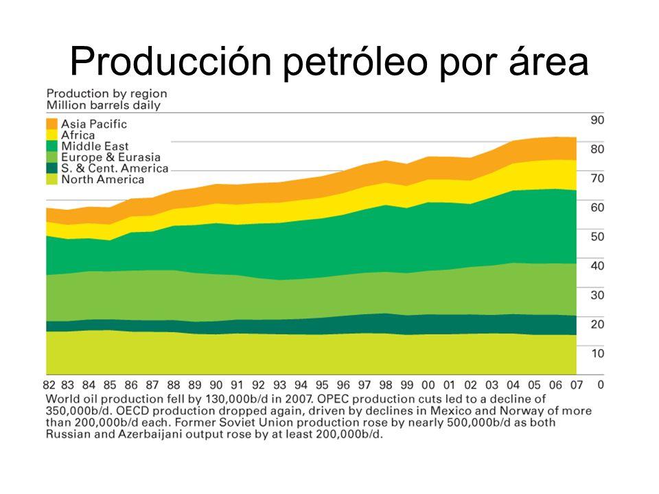 Producción petróleo por área