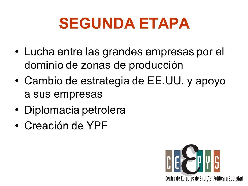 SEGUNDA ETAPA Lucha entre las grandes empresas por el dominio de zonas de producción Cambio de estrategia de EE.UU. y apoyo a sus empresas Diplomacia