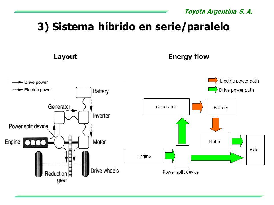 LayoutEnergy flow Power split device Battery Motor Engine Generator Axle Electric power path Drive power path 3) Sistema híbrido en serie/paralelo Toy