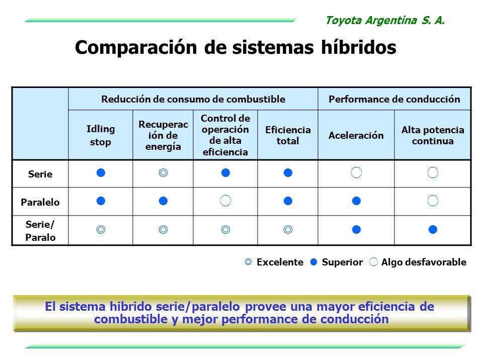 Comparación de sistemas híbridos El sistema hibrido serie/paralelo provee una mayor eficiencia de combustible y mejor performance de conducción El sis