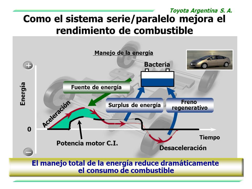 Como el sistema serie/paralelo mejora el rendimiento de combustible Bacteria 0 Energía Potencia motor C.I. Aceleración Desaceleración Tiempo Fuente de
