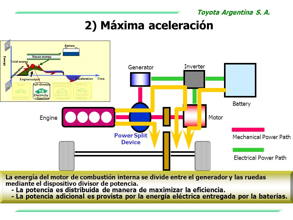 2) Máxima aceleración Battery Energy Engine output Acceleration Deceleration Time Reuse energy Total energy Electricity Start Full-throttle Electricit