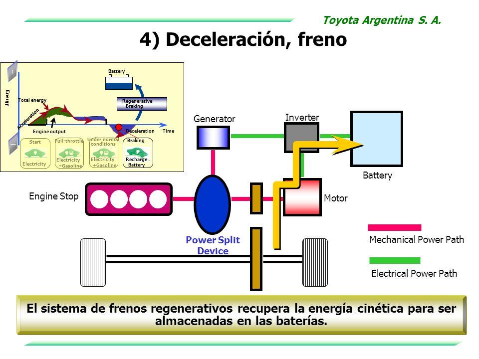4) Deceleración, freno Electricity Start Full-throttle Electricity +Gasoline Electricity +Gasoline Under normal conditions Recharge Battery Braking Ba
