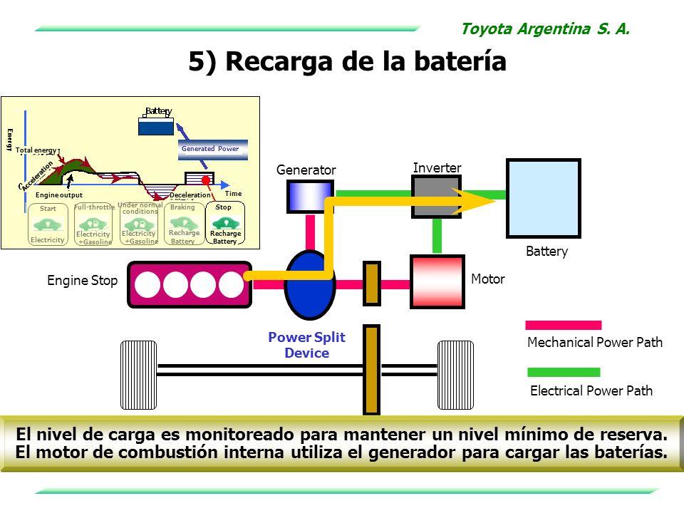 5) Recarga de la batería Electricity Start Full-throttle Electricity +Gasoline Electricity +Gasoline Under normal conditions Recharge Battery Braking