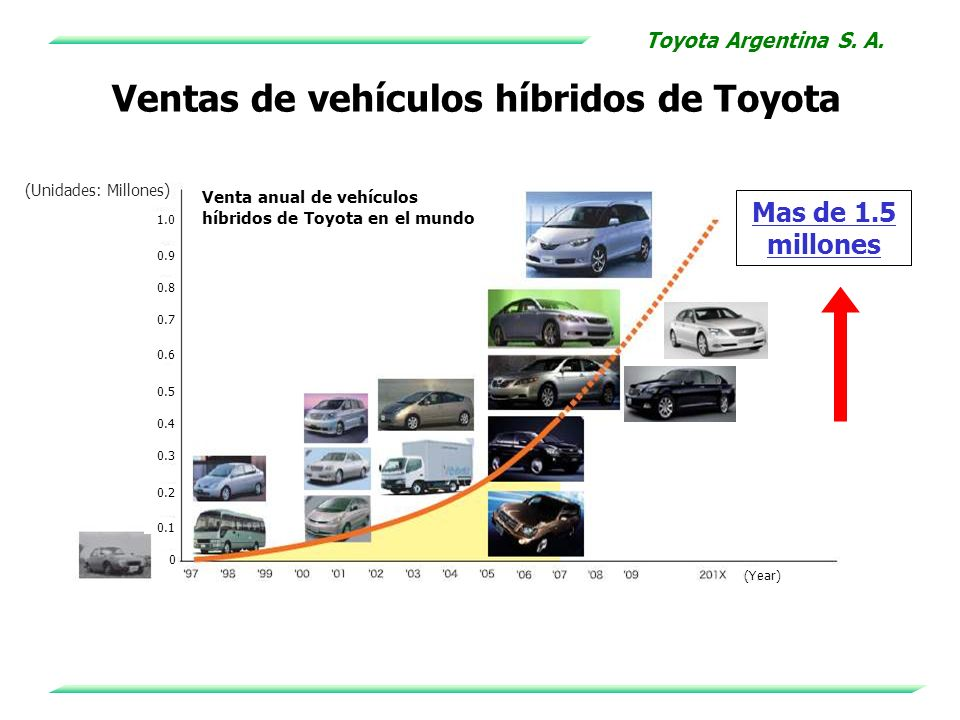 Ventas de vehículos híbridos de Toyota (Unidades: Millones) Venta anual de vehículos híbridos de Toyota en el mundo (Year) 0.1 0.2 0.3 0.4 0.5 0.6 0.7