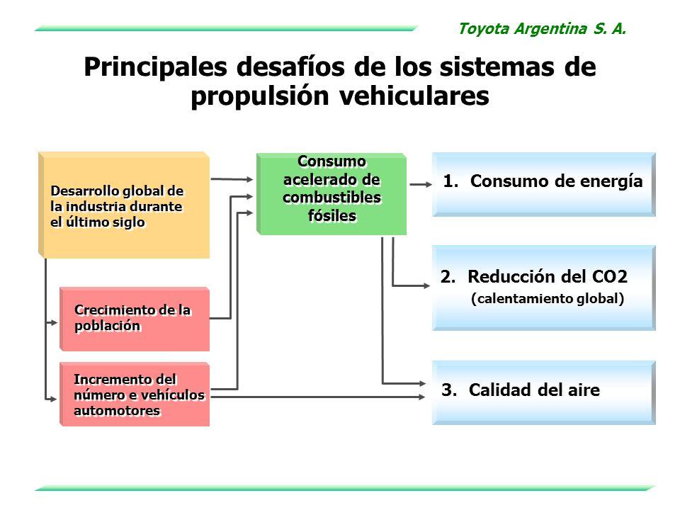 Toyota Argentina S. A. Crecimiento de la población Incremento del número e vehículos automotores Desarrollo global de la industria durante el último s