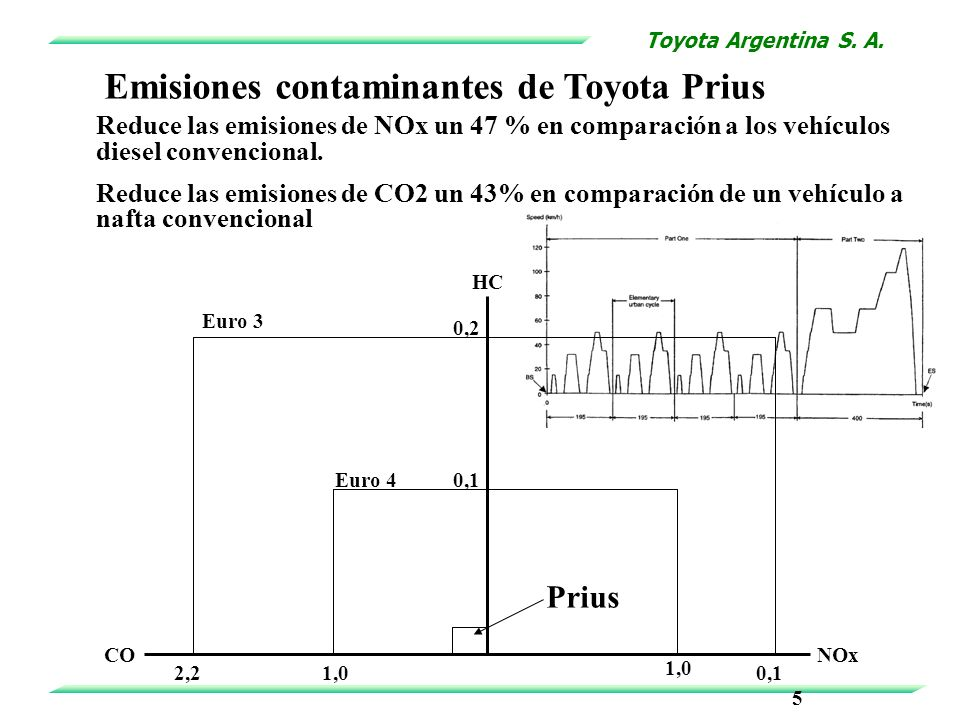 CO HC NOx 2,2 0,2 0,1 5 1,0 0,1 1,0 Euro 3 Euro 4 Prius Emisiones contaminantes de Toyota Prius Reduce las emisiones de NOx un 47 % en comparación a l