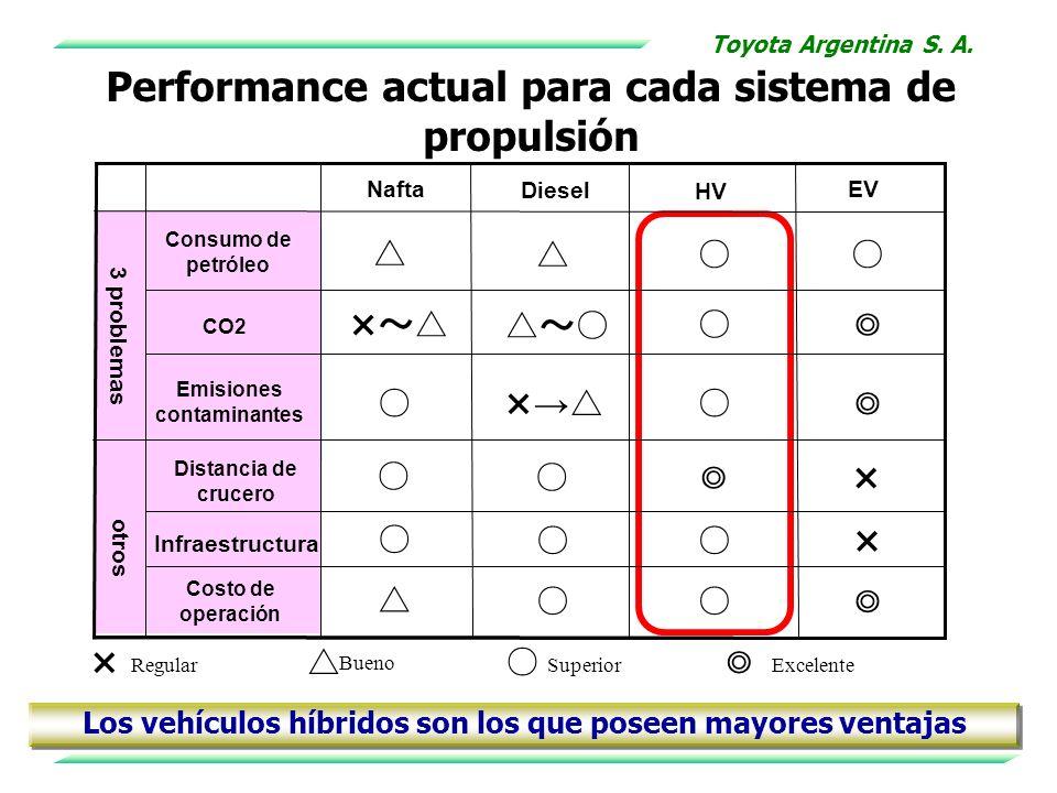 Performance actual para cada sistema de propulsión Los vehículos híbridos son los que poseen mayores ventajas Toyota Argentina S. A.