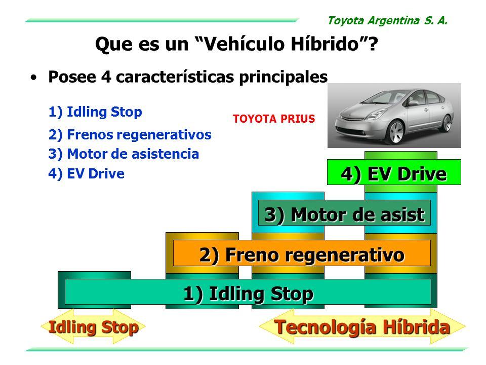 Posee 4 características principales 1) Idling Stop 2) Frenos regenerativos 3) Motor de asistencia 4) EV Drive 1) Idling Stop 2) Freno regenerativo 3)