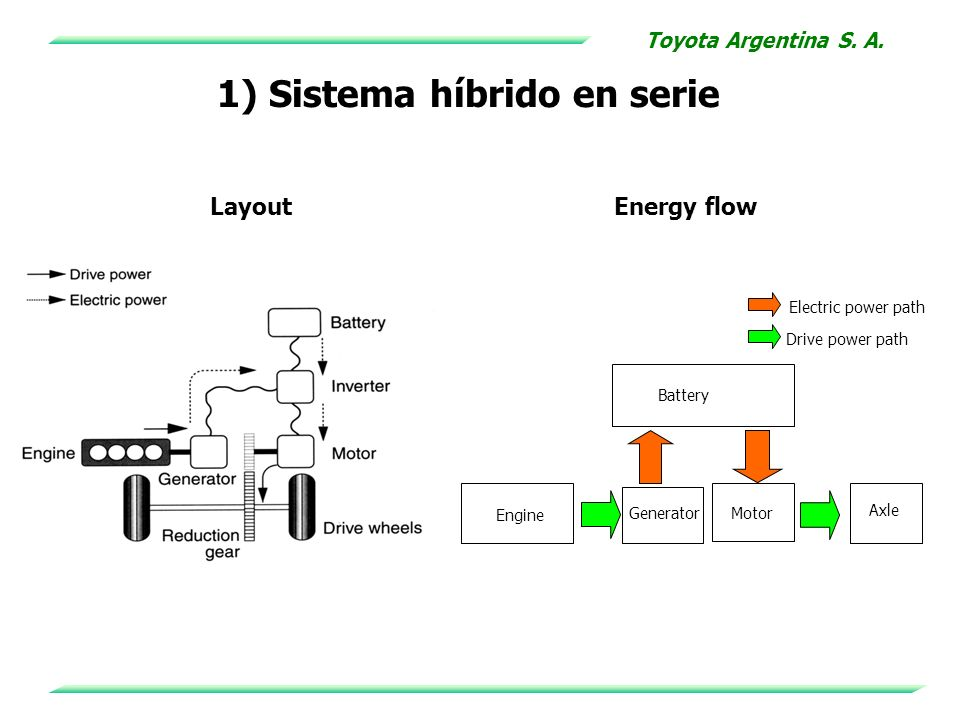LayoutEnergy flow Engine Battery Transmission Motor Electric power path Drive power path 2) Sistema híbrido en paralelo Toyota Argentina S.