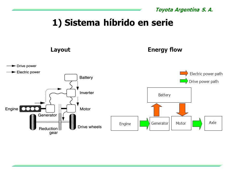 1) Sistema híbrido en serie LayoutEnergy flow Generator Axle Battery Motor Engine Electric power path Drive power path Toyota Argentina S. A.