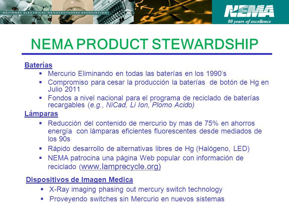 80 years of excellence NEMA PRODUCT STEWARDSHIP Baterías Mercurio Eliminando en todas las baterías en los 1990s Compromiso para cesar la producción la baterías de botón de Hg en Julio 2011 Fondos a nivel nacional para el programa de reciclado de baterías recargables (e.g., NiCad, Li Ion, Plomo Acido) Lámparas Reducción del contenido de mercurio by mas de 75% en ahorros energía con lámparas eficientes fluorescentes desde mediados de los 90s Rápido desarrollo de alternativas libres de Hg (Halógeno, LED) NEMA patrocina una página Web popular con información de reciclado ( www.lamprecycle.org) Dispositivos de Imagen Medica X-Ray imaging phasing out mercury switch technology Proveyendo switches sin Mercurio en nuevos sistemas