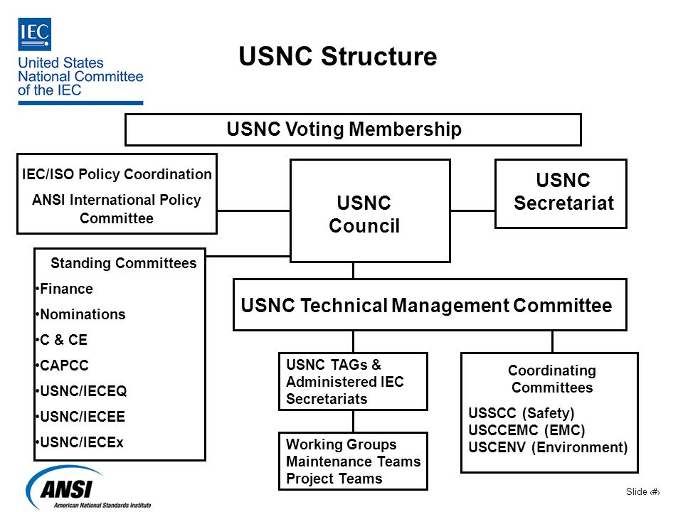 Slide 11 USNC Structure IEC/ISO Policy Coordination ANSI International Policy Committee USNC Council USNC Secretariat USNC Technical Management Commit