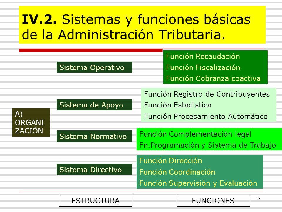 9 IV.2. Sistemas y funciones básicas de la Administración Tributaria. A) ORGANI ZACIÓN Sistema Operativo Función Recaudación Función Fiscalización Fun