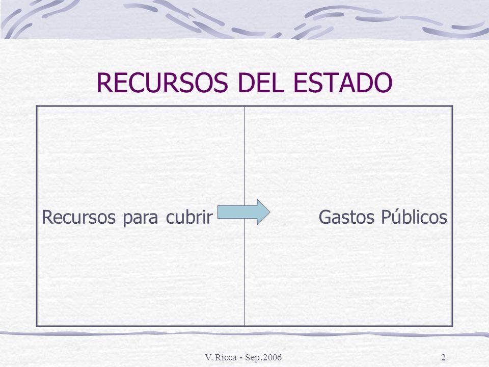 V. Ricca - Sep.20061 PRINCIPIOS BASICOS DE LA IMPOSICIÓN EN LA REPUBLICA ARGENTINA