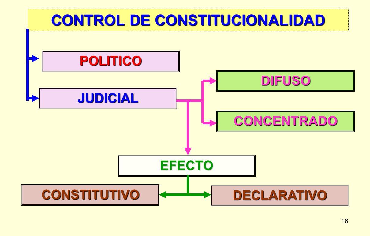 16 CONTROL DE CONSTITUCIONALIDAD POLITICO JUDICIAL DIFUSO CONCENTRADO EFECTO DECLARATIVO CONSTITUTIVO