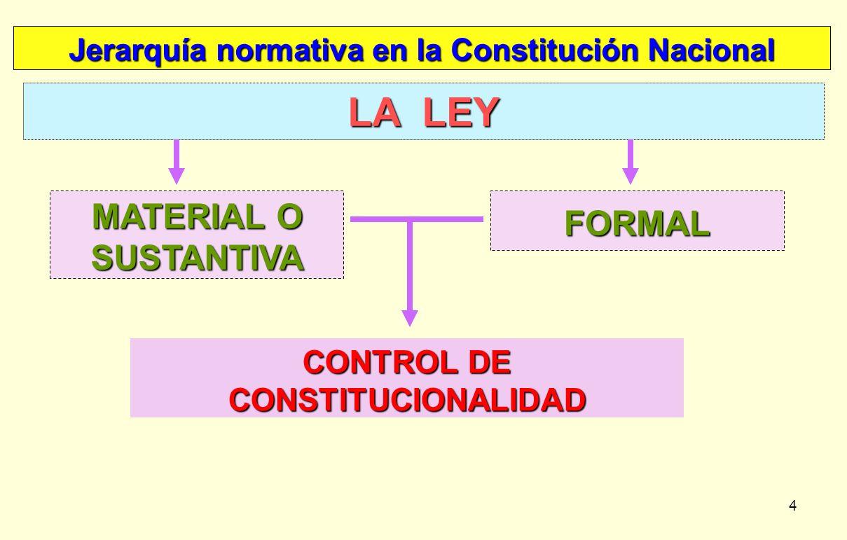 4 Jerarquía normativa en la Constitución Nacional LA LEY FORMAL MATERIAL O SUSTANTIVA CONTROL DE CONSTITUCIONALIDAD