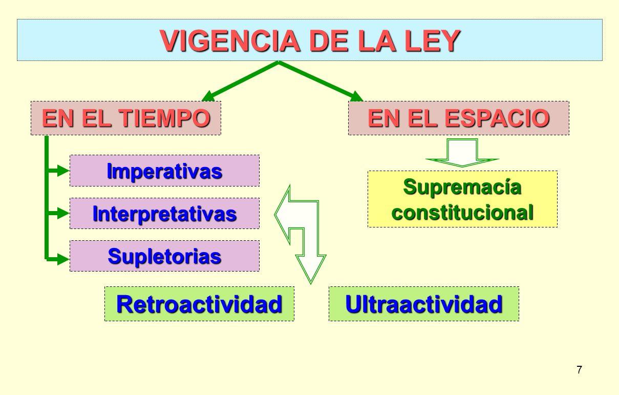 7 VIGENCIA DE LA LEY EN EL TIEMPO EN EL ESPACIO Retroactividad Imperativas Interpretativas Supletorias Ultraactividad Supremacía constitucional