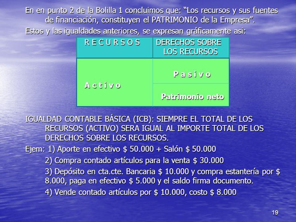 19 En en punto 2 de la Bolilla 1 concluimos que: Los recursos y sus fuentes de financiación, constituyen el PATRIMONIO de la Empresa. Estos y las igua