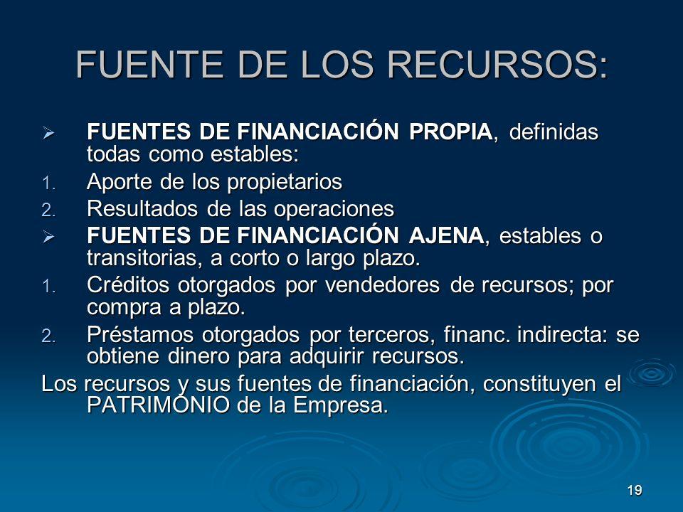 19 FUENTE DE LOS RECURSOS: FUENTES DE FINANCIACIÓN PROPIA, definidas todas como estables: FUENTES DE FINANCIACIÓN PROPIA, definidas todas como estable