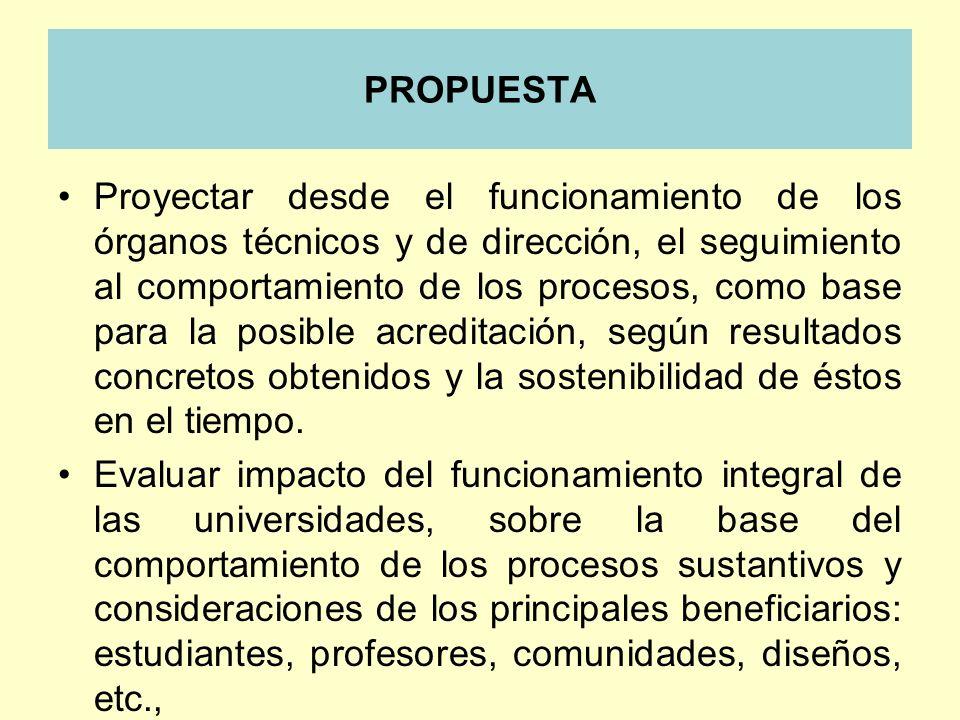 PROPUESTA Proyectar desde el funcionamiento de los órganos técnicos y de dirección, el seguimiento al comportamiento de los procesos, como base para l