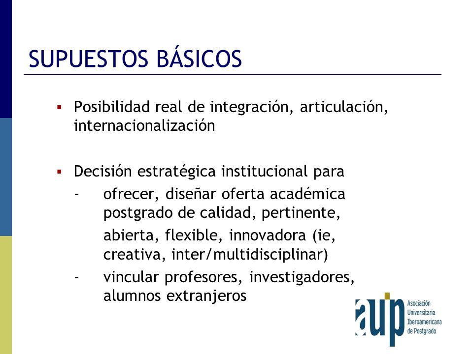 SUPUESTOS BÁSICOS Posibilidad real de integración, articulación, internacionalización Decisión estratégica institucional para -ofrecer, diseñar oferta
