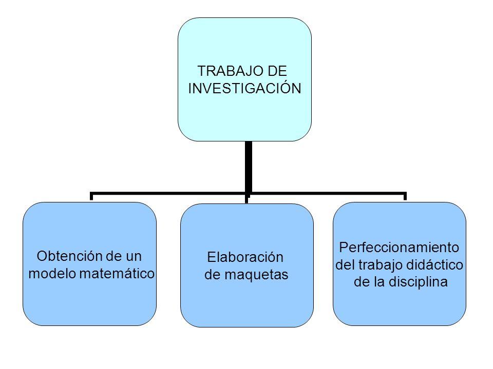 TRABAJO DE INVESTIGACIÓN Obtención de un modelo matemático