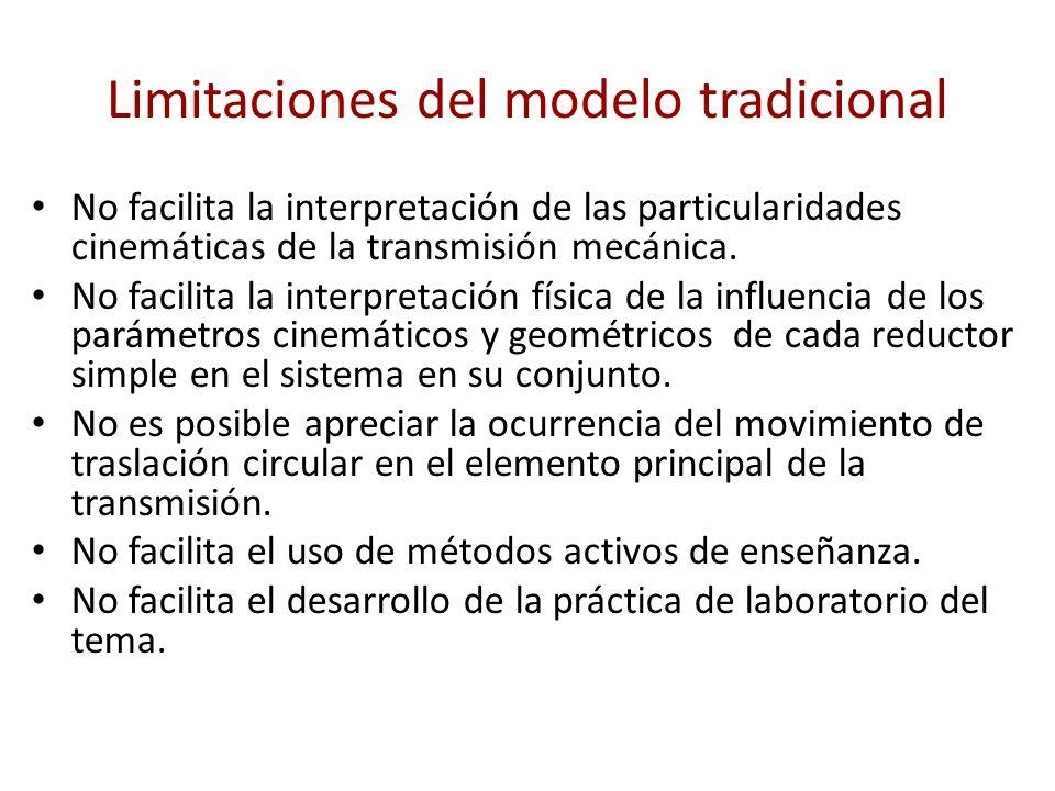 Limitaciones del modelo tradicional No facilita la interpretación de las particularidades cinemáticas de la transmisión mecánica. No facilita la inter