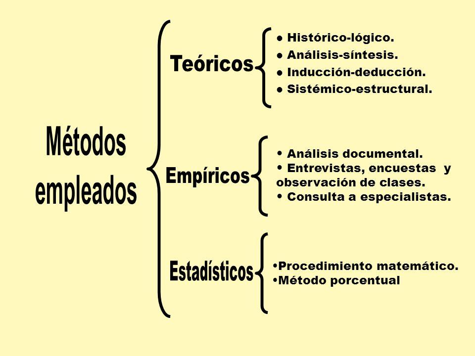Histórico-lógico. Análisis-síntesis. Inducción-deducción. Sistémico-estructural. Análisis documental. Entrevistas, encuestas y observación de clases.