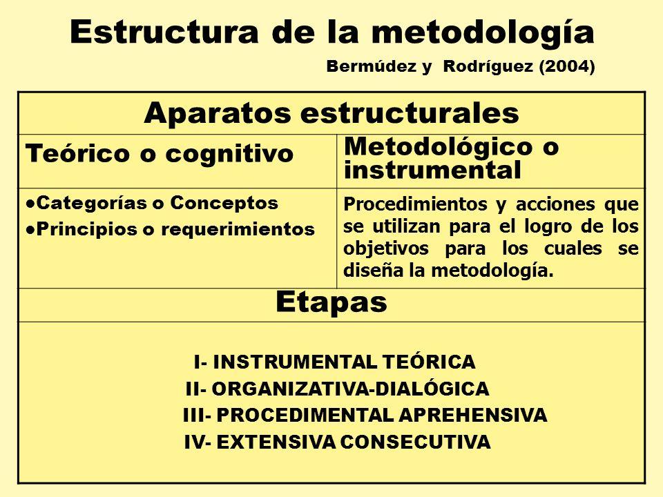 Estructura de la metodología Bermúdez y Rodríguez (2004) Aparatos estructurales Teórico o cognitivo Metodológico o instrumental Categorías o Conceptos