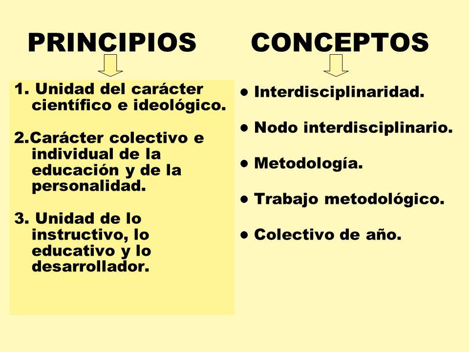 PRINCIPIOS CONCEPTOS 1. Unidad del carácter científico e ideológico. 2.Carácter colectivo e individual de la educación y de la personalidad. 3. Unidad