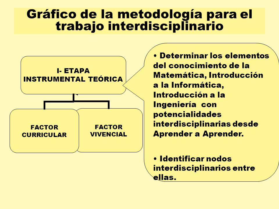 Gráfico de la metodología para el trabajo interdisciplinario FACTOR CURRICULAR Determinar los elementos del conocimiento de la Matemática, Introducció