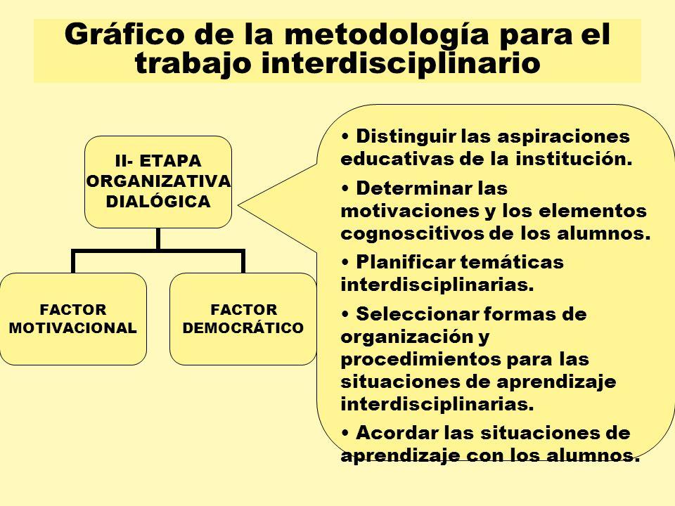 Gráfico de la metodología para el trabajo interdisciplinario II- ETAPA ORGANIZATIVA DIALÓGICA FACTOR MOTIVACIONAL FACTOR DEMOCRÁTICO Distinguir las as